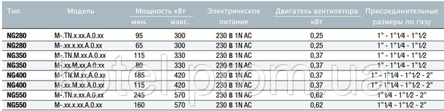 Технические характеристики газовых горелок Unigas NG 280-550