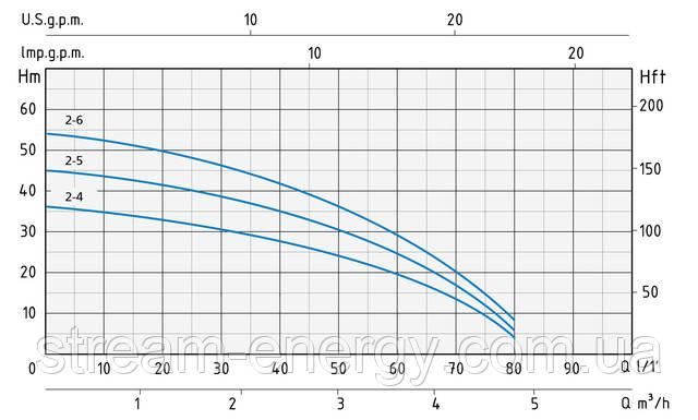 Многоступенчатый насос Speroni RSX 2