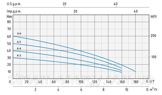 Многоступенчатый насос Speroni RSX 4