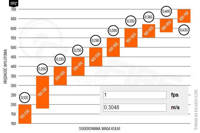Страйкбольные шары Specna Arms CORE™ 0.30g -3333шт-1 kg (для страйкбола), фото 2