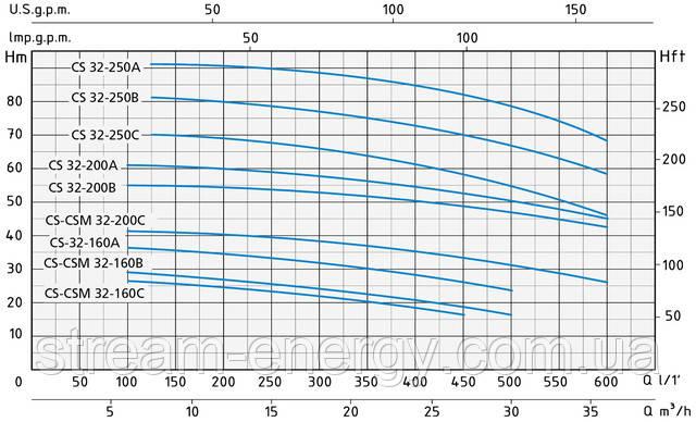 Моноблочный центробежный насос Speroni CS 32