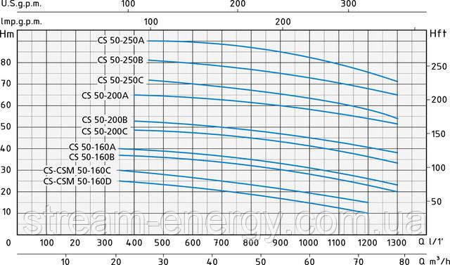 Моноблочный центробежный насос Speroni CS 50