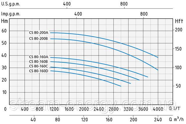 Моноблочный центробежный насос Speroni CS 80