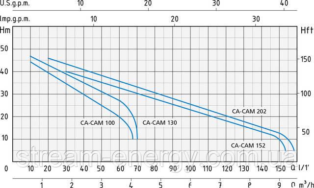 Поверхностный самовсасывающий насос Speroni CAM 100/202