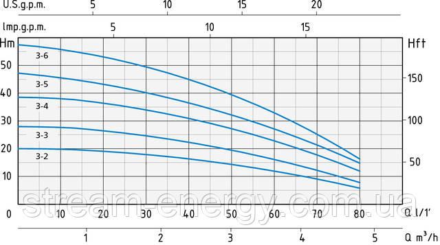 Многоступенчатый насос Speroni RGXM 3
