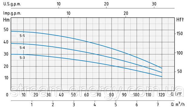 Многоступенчатый насос Speroni RGXM 5