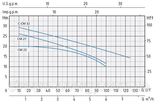 Моноблочный центробежный насос Speroni CM 22/32