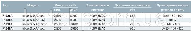 Технические характеристики газовых горелок Unigas Mille