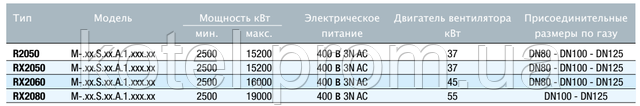 Технические характеристики горелок Unigas Duemila