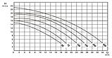 Насос для басейну Мікрон Winner 200M / 26 м3/год, фото 7