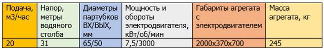 характеристики АХП20/31К-СД
