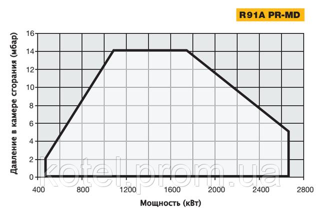 График определения рабочей точки газовых прогрессивных горелок Unigas R91A