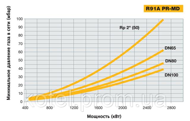 Зависимость мощности прогрессивных горелок Unigas R91A от входящего давления газа