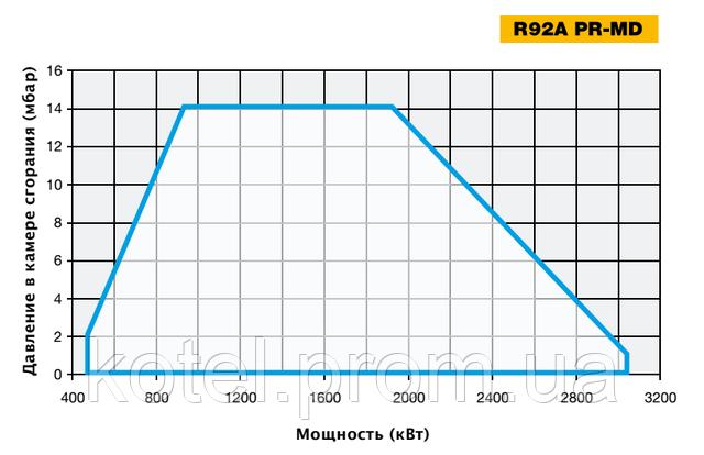 График определения рабочей точки газовых модуляционных горелок Unigas R92A
