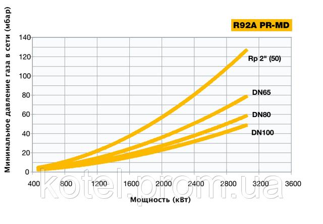 Зависимость мощности прогрессивных горелок Unigas R92A от входящего давления газа