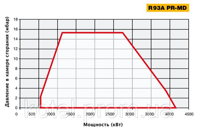 График определения рабочей точки газовых прогрессивных горелок Unigas R93A