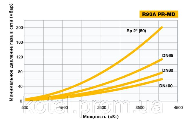 Зависимость мощности прогрессивных горелок Unigas R93A от входящего давления газа