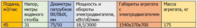 характеристики ахп45/31-К