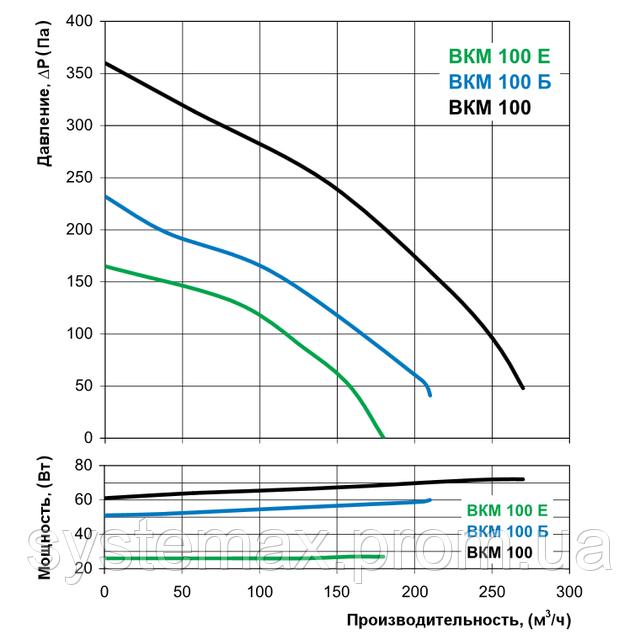 Аэродинамические характеристики Вентс ВКМ 100 Б (аэродинамика, диаграмма)