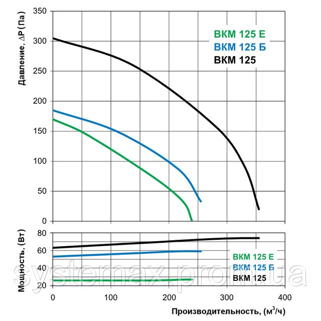 Аэродинамические характеристики Вентс ВКМ 125 Е (аэродинамика, диаграмма)