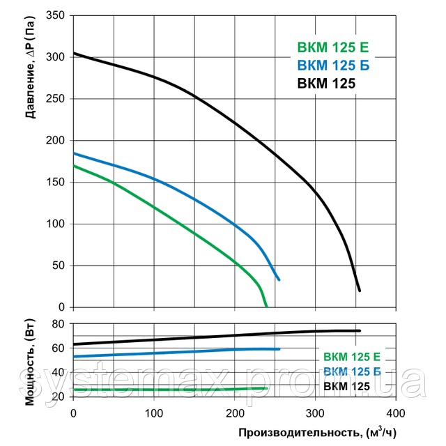 Аэродинамические характеристики Вентс ВКМ 125 (аэродинамика, диаграмма)