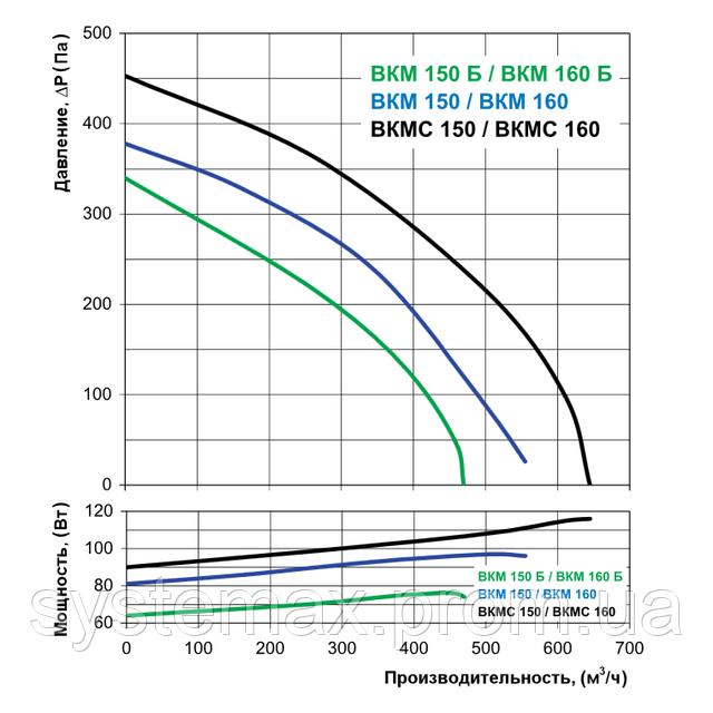 Аэродинамические характеристики Вентс ВКМ 150 Б (аэродинамика, диаграмма)