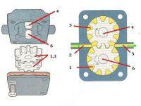 Устройство масляного насоса шестеренного типа