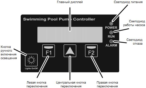 клавіші управління електронною системою Smart Control
