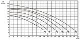 Насос для басейну Мікрон Smart Winner 50М / 13,5 м3/ч, з системою керування Smart Control, фото 8