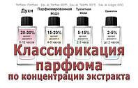 Виды и особенности парфюмированной продукции