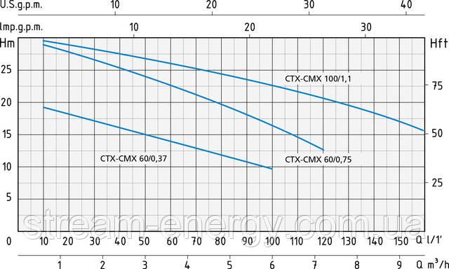 Моноблочный центробежный насос Speroni CMX/CXT