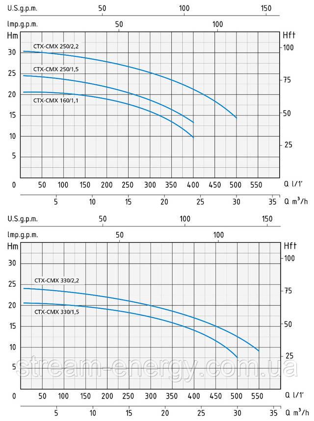 Моноблочный центробежный насос Speroni CMX/CXT 160,250,330