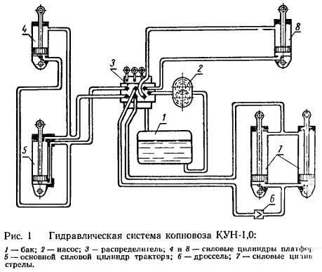 Гидравлическая система копновоза КУН-1