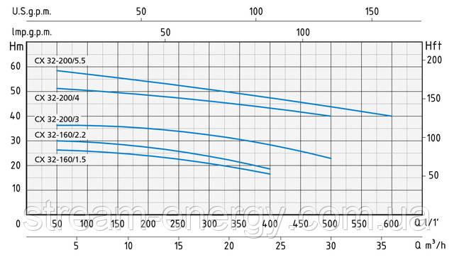 Моноблочный насос Speroni CX 32