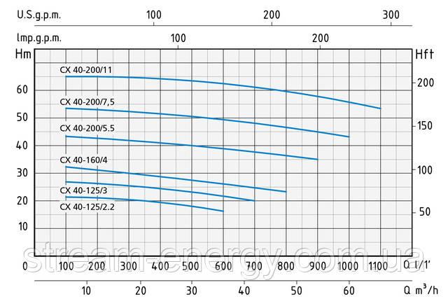 Моноблочный насос Speroni CX 40