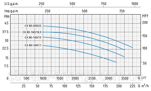 Моноблочный насос Speroni CX 80