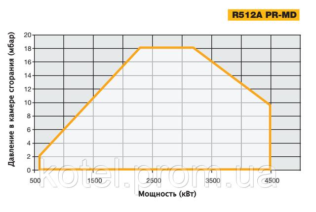 График определения рабочей точки газовых прогрессивных горелок Unigas R 512 A