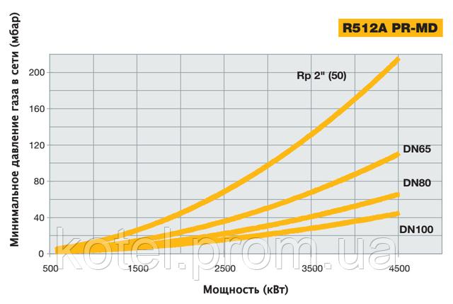 График зависимости мощности горелок Unigas R 512 A от входного давления газа