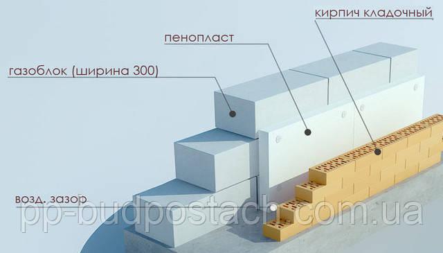 Облицовка-газобетонной-стены-кирпичом