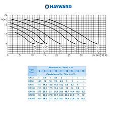 Насос Hayward SP2505XE81 EP 50 (220В, 7.5 м³/час, 0.5HP), для бассейнов объёмом до 30 м3, фото 3