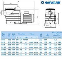 Насос Hayward SP2505XE81 EP 50 (220В, 7.5 м³/час, 0.5HP), для бассейнов объёмом до 30 м3, фото 2