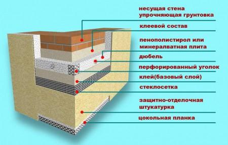 Комплектующие материалы к системам утепления
