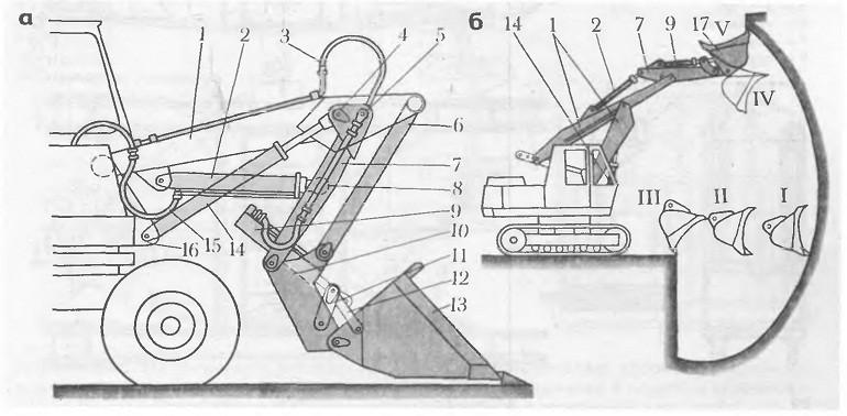 Погрузчик экскаватора ЭО-3322А (а) и схема его работы (б):