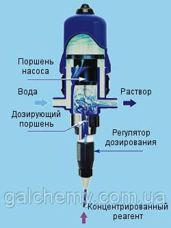 Запчасти и ремонт Dosatron