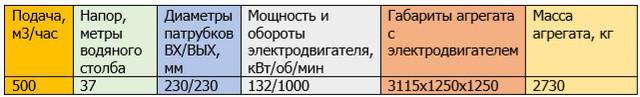 ахп 500/37Е-СД