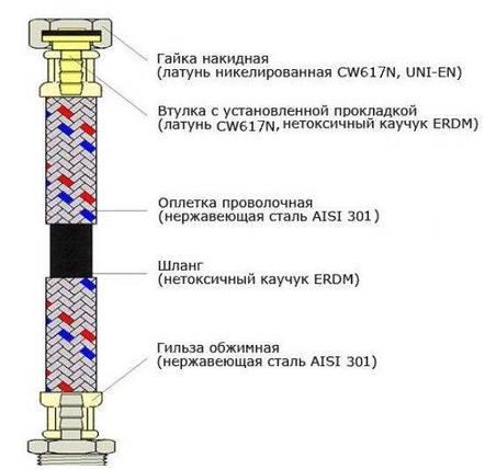 """Шланг ECO FIX нержавеющая сталь 1/2""""х1/2"""" ВВ 2,0 м EPDM, фото 2"""