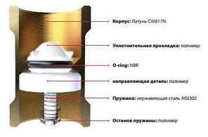 """Клапан обратного хода воды ITAP 101 BLOCK 1"""", фото 2"""