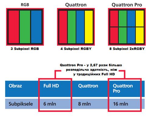 Sharp Quattron Pro pixeles
