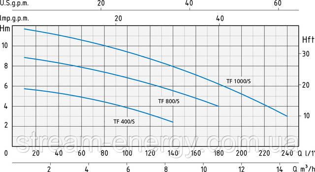 Дренажный насос Speroni TF