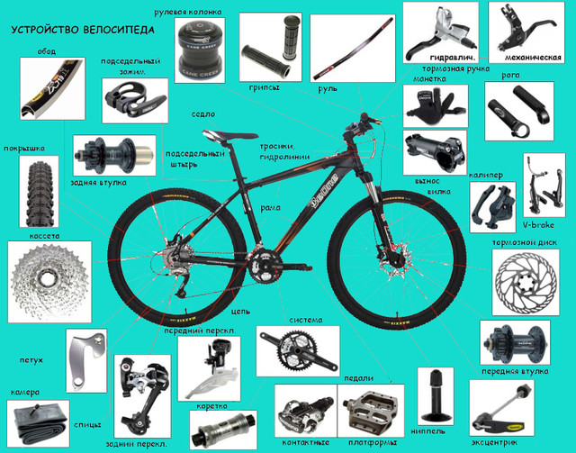 Запчасти для велосипедов - велозапчасти